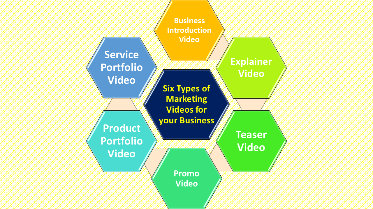 Six types of marketing videos